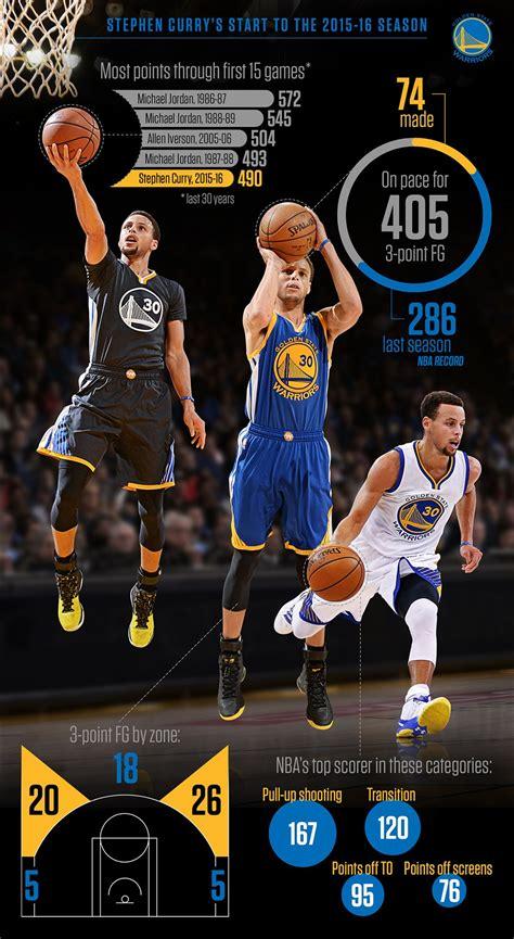 best 25 list of nba mvps ideas on basketball the 25 best nba records ideas on michael