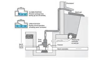 Basement Floor Drain Backflow Valve by Sewer Backflow Preventer Diagram Sewer Get Free Image