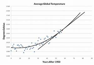 temperature line graph template - a scatter plot of average global temperature in degrees