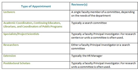 search committee membership  roles office  faculty