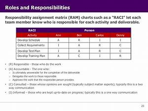 excellent project management roles and responsibilities With project management roles and responsibilities template