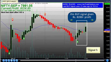 day trading software 100 day trading software with precise buy sell signal