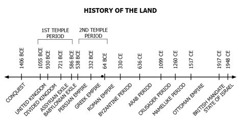 israel palestine conflict timeline should israel have been created page 34 us message