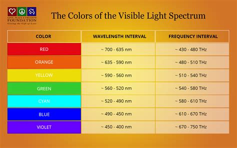 Frequency Of Visible Light by Sound And Light Frequency Chart Inspirational Lighting
