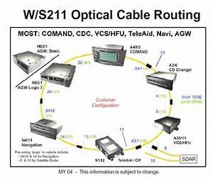 2004 E320 Comand System Problem