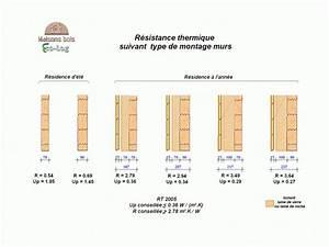 Epaisseur Mur Ossature Bois : epaisseur mur pour maison ossature bois ventana blog ~ Melissatoandfro.com Idées de Décoration