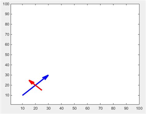 matlab plot vectors as arrows - OnlyOneSearch Results
