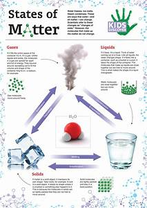 Infographic: States of Matter - KIDS DISCOVER