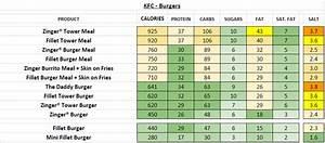 Calories Chart Kfc Uk Nutrition Information And Calories Full Menu
