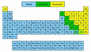 Classification of Elements as Metals and Non-metals