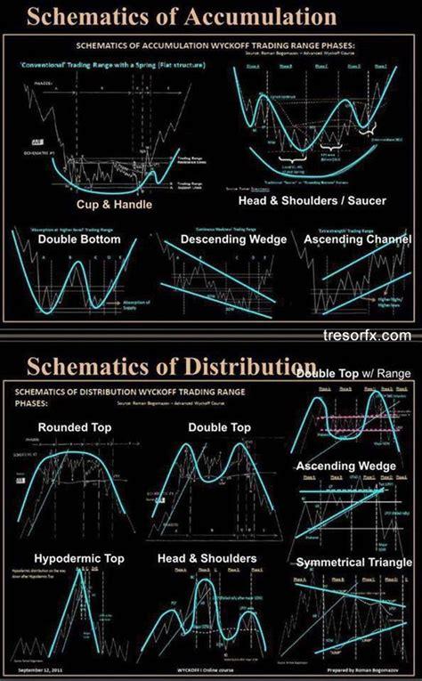 classic chart patterns tresorfx