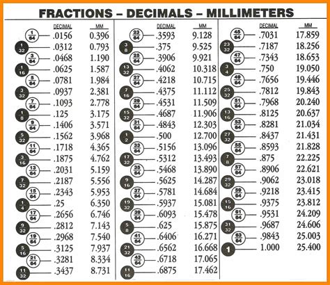 12 fraction to decimal mucho bene