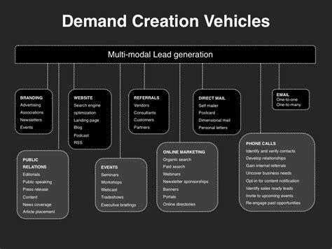 demand creation planning template    quadrant