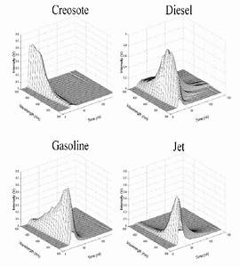 Clu In Technologies Gt Characterization And Monitoring