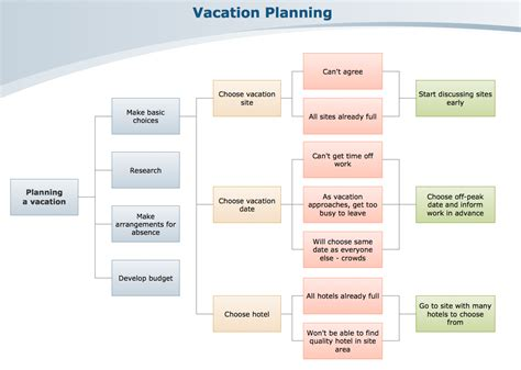 personal finance chart process decision program chart pdpc images frompo 1