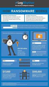 Infographic  The 5 Phases Of A Ransomware Attack