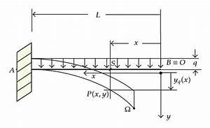 Horizontal Cantilever Rod Bent By A Uniform Load