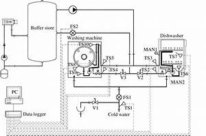 15  Schematic Of The Test Apparatus For The Dishwasher And