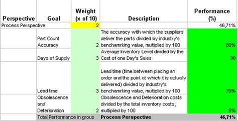 Kostenlose lieferung für viele artikel! Warehouse Key Performance Indicators Logistics | All ...