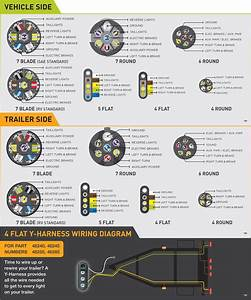 Flat Trailer Plug Wiring Diagram - Mikulskilawoffices