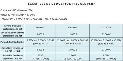deduction plafond epargne retraite fiscalit 233 perp imposition du perp