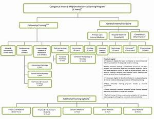 Structure of Internal Medicine Residency Training   ACP