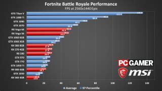 fortnite battle royale performance  settings guide pc