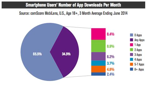 number of smartphone users in us two third of smartphone users in the us zero apps
