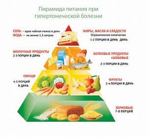 Рациональное питание гипертонии