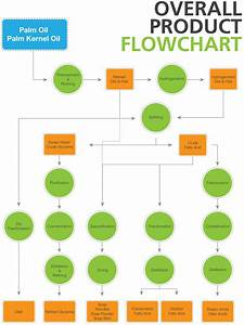 Overall Product Flowchart