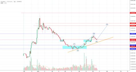 Head and shoulders pattern and we should see a breakout soon! timbearr 의 BINANCE:ADABTC 용 오늘의 알트! ADA — TradingView
