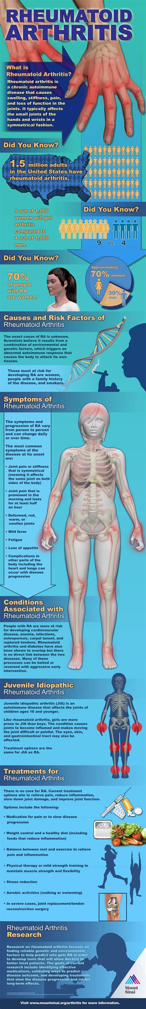 What Is Rheumatoid Arthritis? (infographic)  Ergonomics Fix. Online College Associate Degrees. Flying Squirrels In House Plastic Surgeons Nj. Pennsylvania Web Design Company. Local Printing Company Risk Management Charts. Eastern Neurology Greenville Nc. Pest Control In Restaurants Moving On Songs. Top Mass Communication Colleges. Sales Commission Software Suboxone Vs Subutex