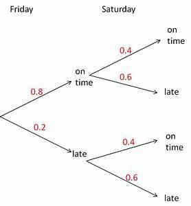 Probability Tree Diagrams  1  Worksheet