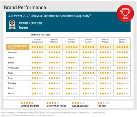 And all jd power circle ratings are out of a possible five circles. J.D. Power 2017 Malaysia Customer Service Index - Toyota takes top spot; improvements across the ...