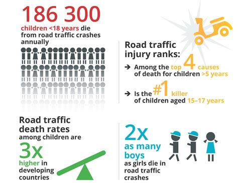 every four minutes a child dies from a traffic a world savekidslives caign