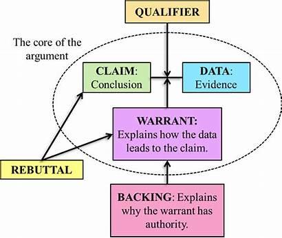 Toulmin Argument Discourse Analysis Essay Arguments Chemistry