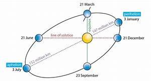 What is the radius of the earth's orbit? - Quora