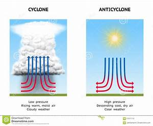 Cyclone And Anticyclone Stock Illustration  Illustration