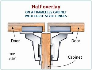 cabinetry - What is the difference between full overlay