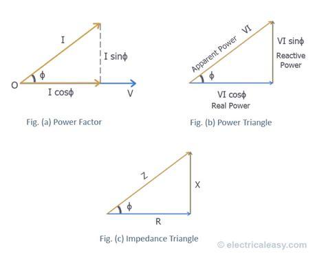 Understanding The Power Factor Electricaleasy