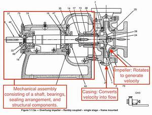 What Is A Centrifugal Pump