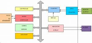 Block Diagram Of Instrumentation For Liquid Level