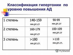 Классификация по гипертонии по воз