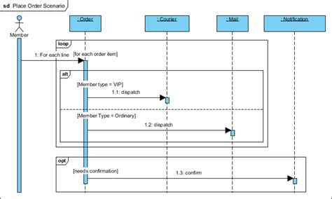 Sequence Diagram Staruml Tutorial by What Is Sequence Diagram Archimetric