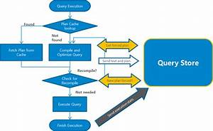 How Query Store Collects Data