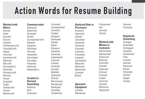 Words Not To Use In A Resume Objective by 6 Tips For Writing A R 233 Sum 233 Cus