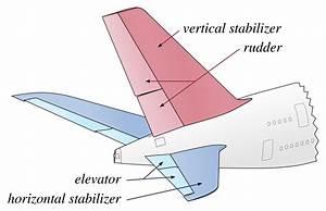 Stabilizer  Aeronautics