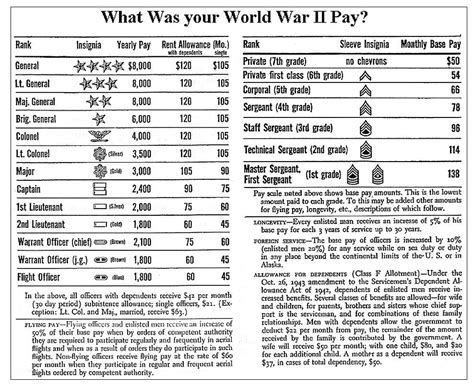 wwii soldiers pay  responses   vets