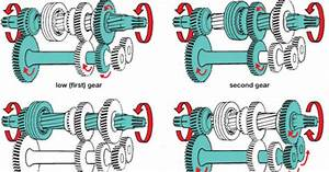 How The Manual Transmission Works   Everything You Ever Wanted To Know