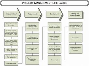 Life Cycles  Google Images And Project Management On Pinterest